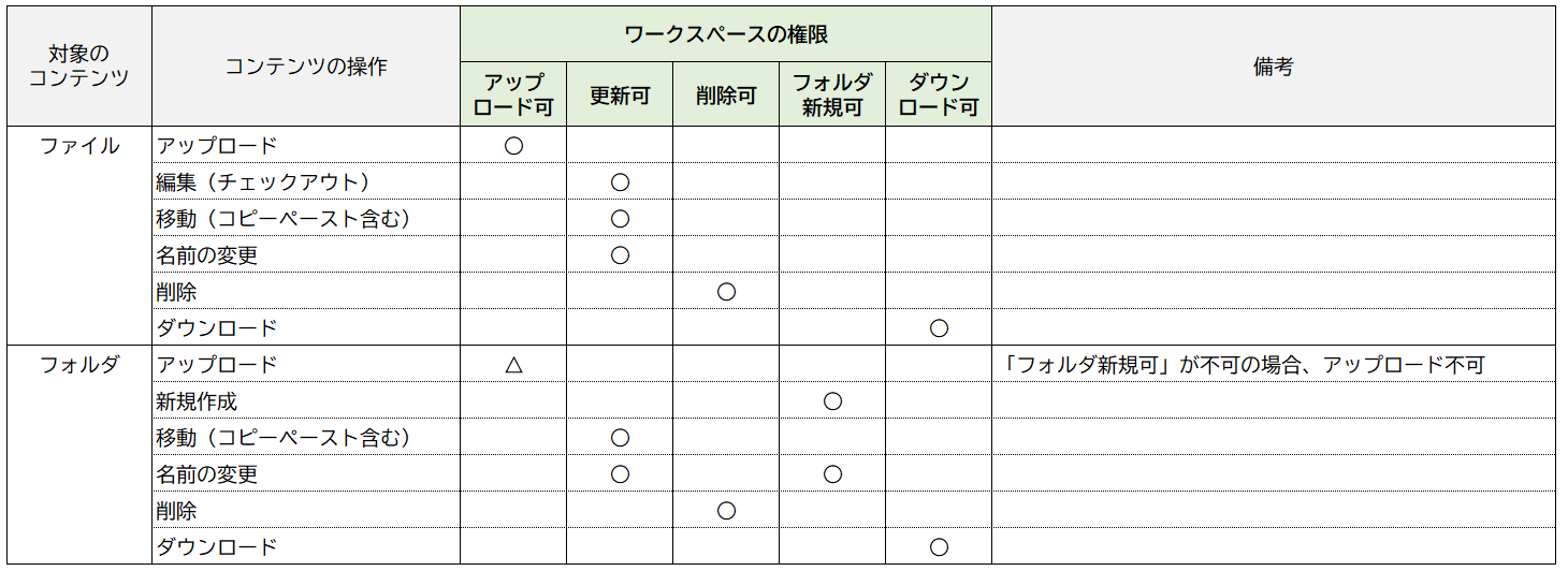 ワークスペース権限の操作対応表